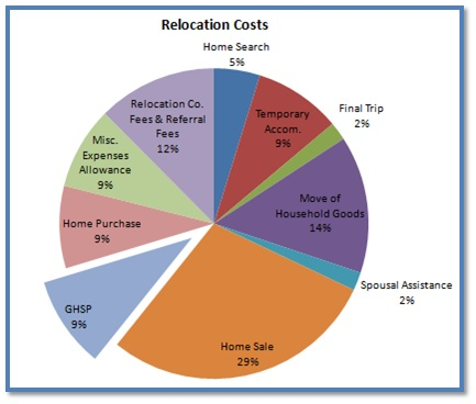 Relocation Costs - GHSP