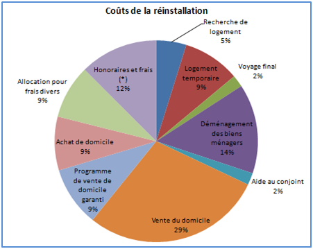 French chart - relocation costs