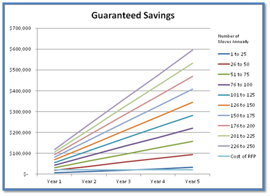 Moving guaranteed savings chart