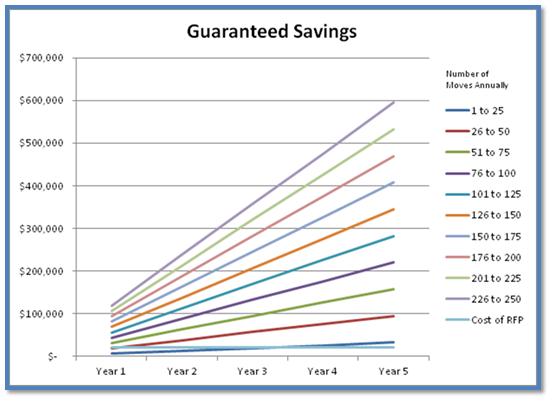 Moving guaranteed savings chart